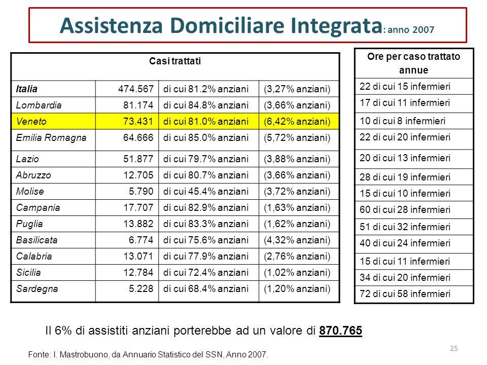25 Assistenza Domiciliare Integrata : anno 2007 Casi trattati Italia474.567di cui 81.2% anziani(3,27% anziani) Lombardia81.174di cui 84.8% anziani(3,6