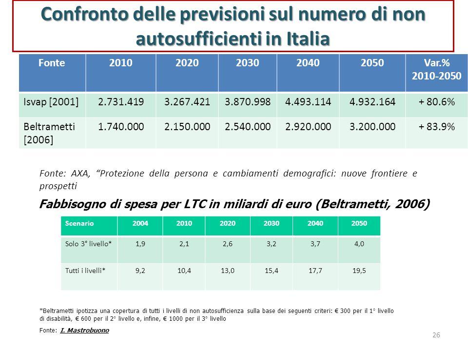 26 Confronto delle previsioni sul numero di non autosufficienti in Italia Fonte20102020203020402050Var.% 2010-2050 Isvap [2001]2.731.4193.267.4213.870