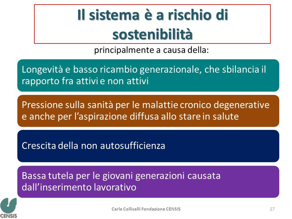 Il sistema è a rischio di sostenibilità Longevità e basso ricambio generazionale, che sbilancia il rapporto fra attivi e non attivi Pressione sulla sa