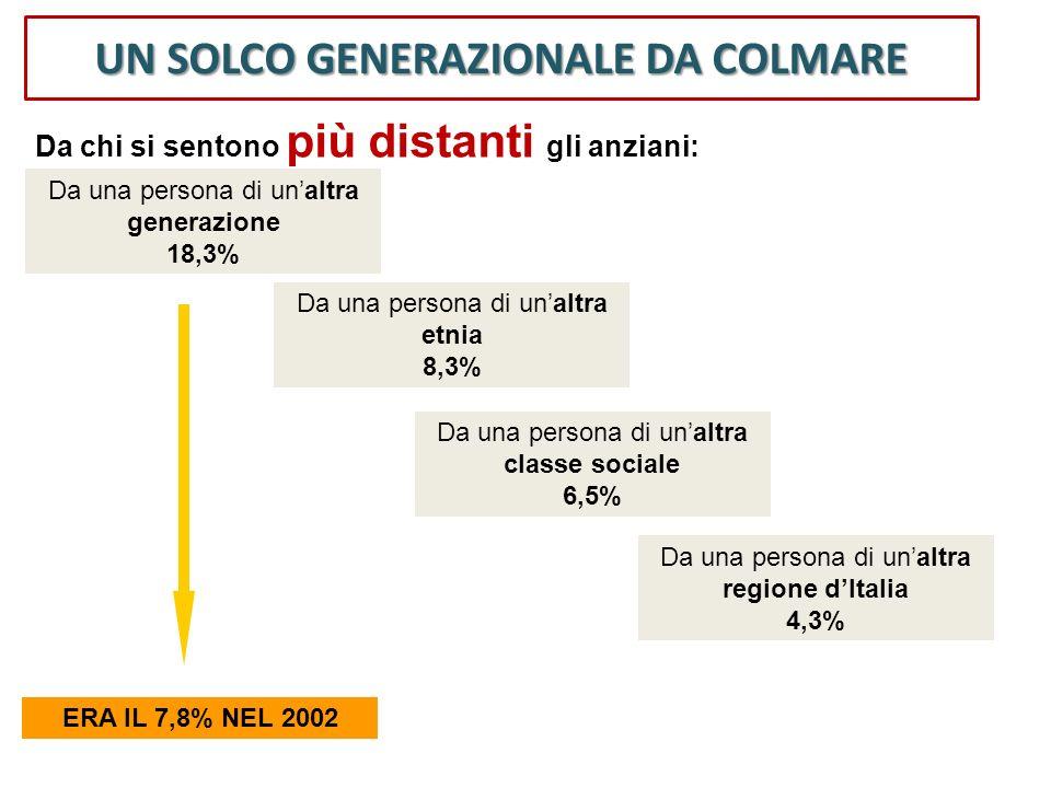 UN SOLCO GENERAZIONALE DA COLMARE Da una persona di unaltra generazione 18,3% Da una persona di unaltra etnia 8,3% Da una persona di unaltra classe so