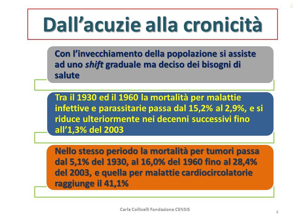 Aumentano i non autosufficienti Aumentano anche gli autosufficienti: il 76,6% nel 2002 l82,3% nel 2006 l85,2% nel 2010 I NON AUTOSUFFICIENTI PER ETA I NON AUTOSUFFICIENTI PER ETA (val.%) I NON AUTOSUFFICIENTI PER AREA GEOGRAFICA I NON AUTOSUFFICIENTI PER AREA GEOGRAFICA (val.%) Carla Collicelli Fondazione CENSIS5