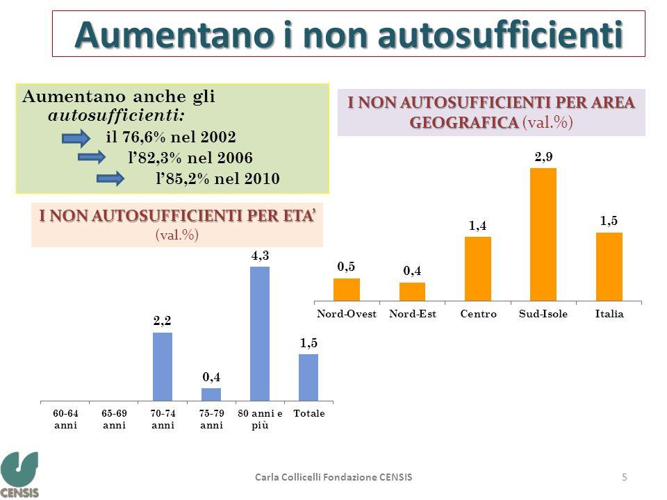 Aumentano i non autosufficienti Aumentano anche gli autosufficienti: il 76,6% nel 2002 l82,3% nel 2006 l85,2% nel 2010 I NON AUTOSUFFICIENTI PER ETA I
