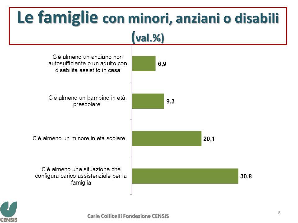 Le famiglie con minori, anziani o disabili ( val.%) 6 Fonte: Pensare al futuro del Welfare italiano. Summit Unipol Censis, 2011 Carla Collicelli Fonda