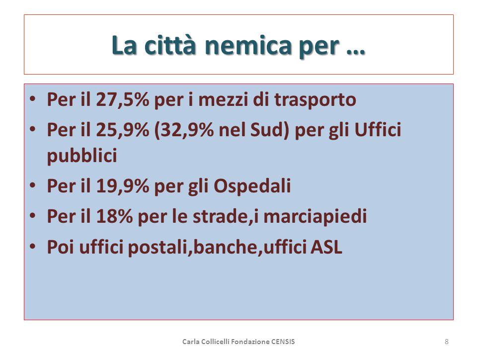 La città nemica per … Per il 27,5% per i mezzi di trasporto Per il 25,9% (32,9% nel Sud) per gli Uffici pubblici Per il 19,9% per gli Ospedali Per il