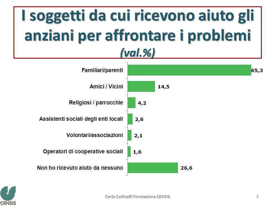 I soggetti da cui ricevono aiuto gli anziani per affrontare i problemi (val.%) 9Carla Collicelli Fondazione CENSIS