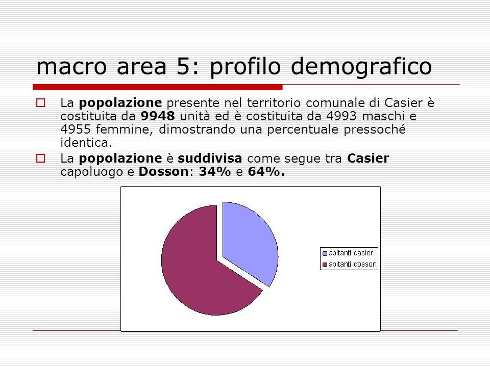 macro area 5: profilo demografico La popolazione presente nel territorio comunale di Casier è costituita da 9948 unità ed è costituita da 4993 maschi e 4955 femmine, dimostrando una percentuale pressoché identica.