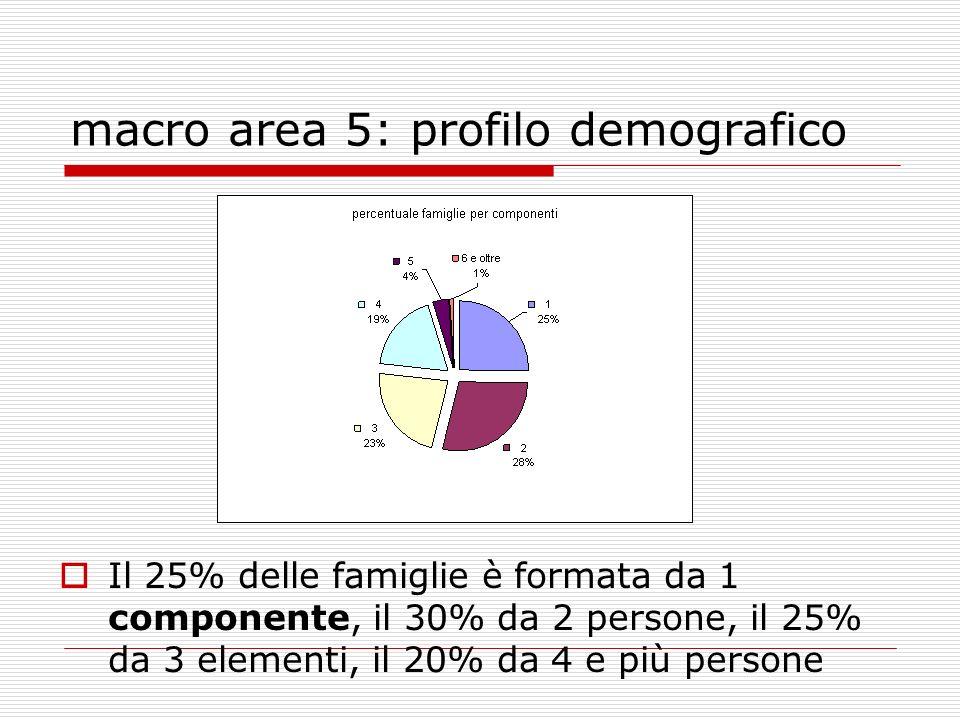 macro area 5: profilo demografico Il 25% delle famiglie è formata da 1 componente, il 30% da 2 persone, il 25% da 3 elementi, il 20% da 4 e più persone