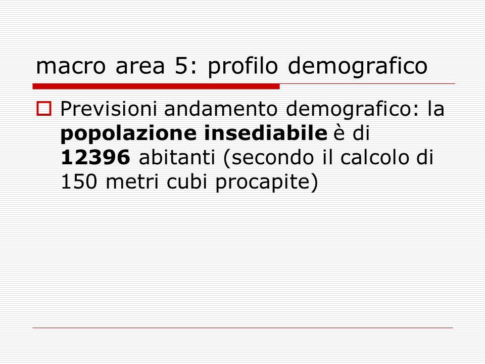 macro area 5: profilo demografico Previsioni andamento demografico: la popolazione insediabile è di 12396 abitanti (secondo il calcolo di 150 metri cubi procapite)