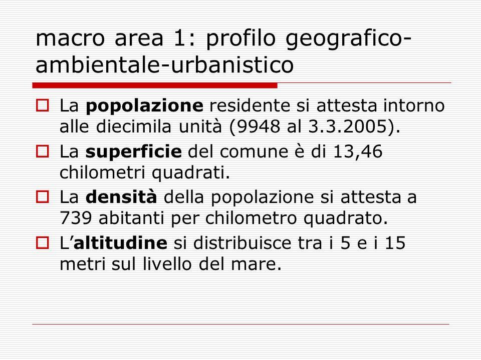 macro area 1: profilo geografico- ambientale-urbanistico La popolazione residente si attesta intorno alle diecimila unità (9948 al 3.3.2005).