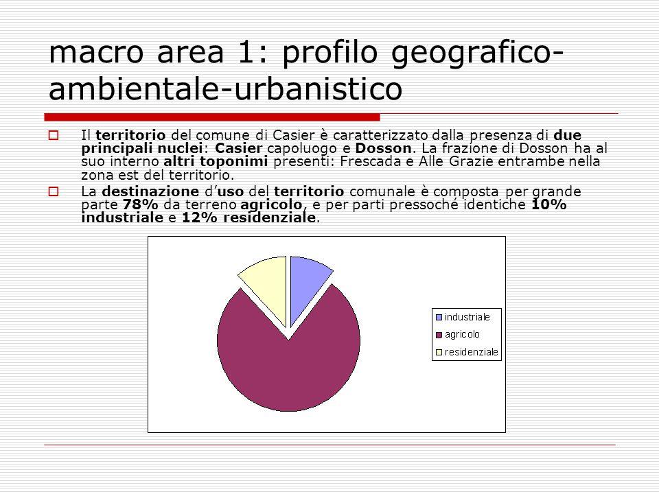 macro area 1: profilo geografico- ambientale-urbanistico Il territorio del comune di Casier è caratterizzato dalla presenza di due principali nuclei: Casier capoluogo e Dosson.