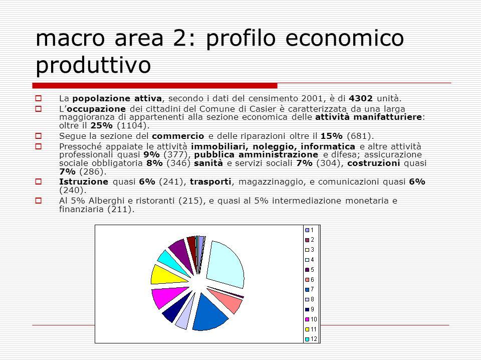 macro area 2: profilo economico produttivo La popolazione attiva, secondo i dati del censimento 2001, è di 4302 unità.