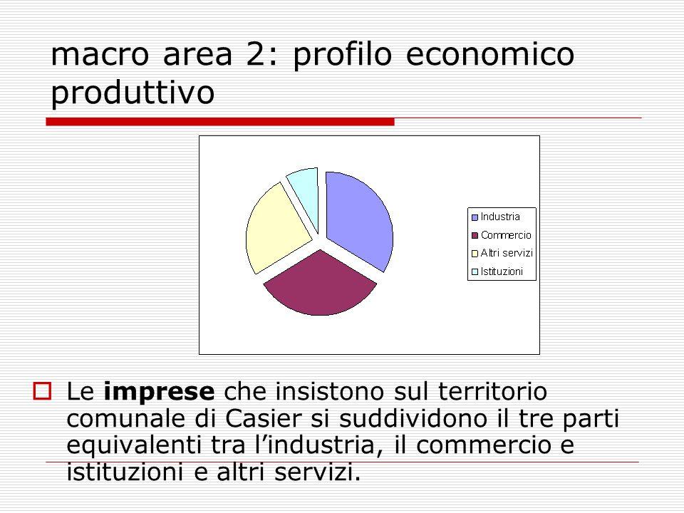 macro area 2: profilo economico produttivo Le imprese che insistono sul territorio comunale di Casier si suddividono il tre parti equivalenti tra lindustria, il commercio e istituzioni e altri servizi.