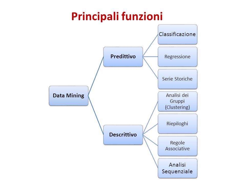 Data MiningPredittivoClassificazione RegressioneSerie Storiche Descrittivo Analisi dei Gruppi (Clustering) Riepiloghi Regole Associative Analisi Seque