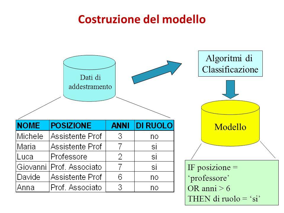 Costruzione del modello Dati di addestramento Algoritmi di Classificazione IF posizione = professore OR anni > 6 THEN di ruolo = si Modello