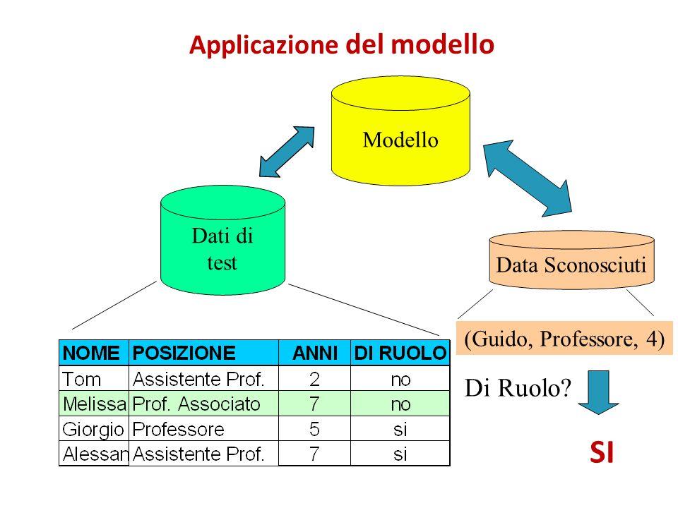 Applicazione del modello Modello Dati di test Data Sconosciuti (Guido, Professore, 4) Di Ruolo? SI
