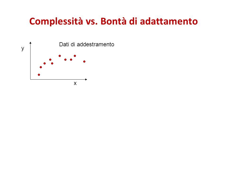 Complessità vs. Bontà di adattamento x y Dati di addestramento