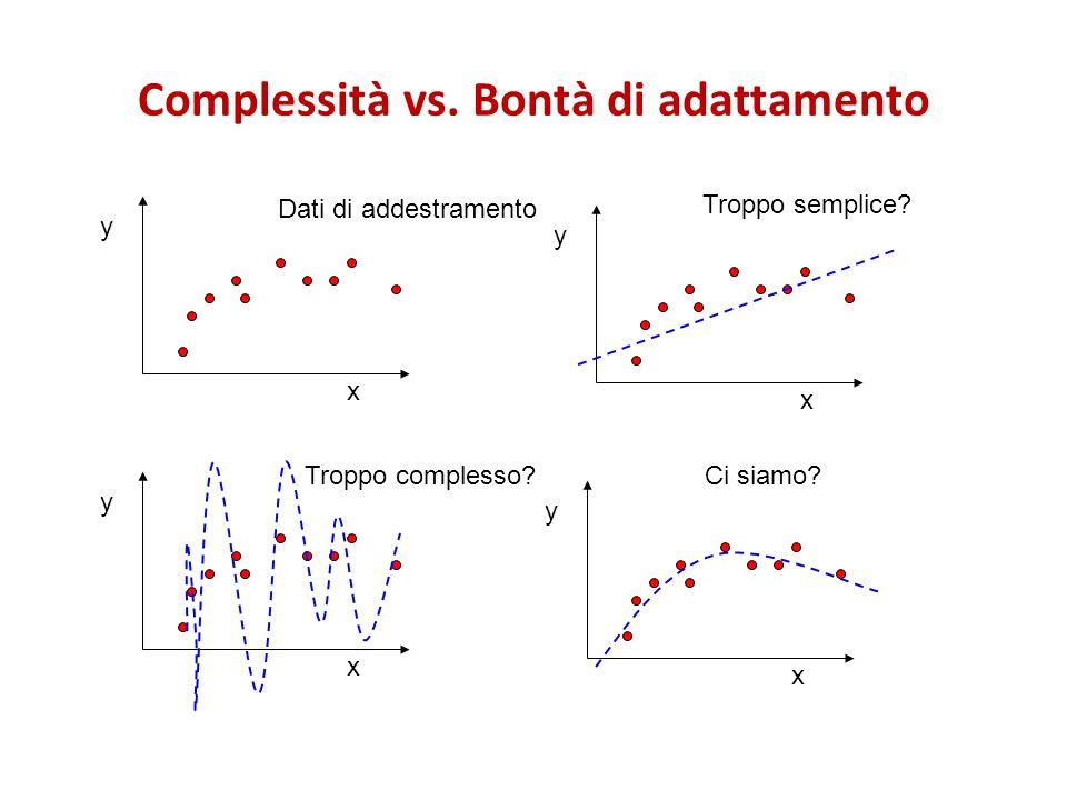 Complessità vs. Bontà di adattamento x y x y x y x y Troppo semplice? Troppo complesso?Ci siamo? Dati di addestramento