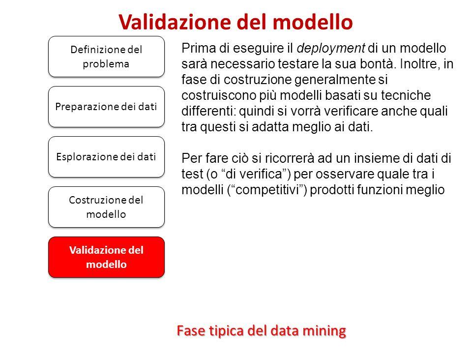 Validazione del modello Definizione del problema Prima di eseguire il deployment di un modello sarà necessario testare la sua bontà. Inoltre, in fase