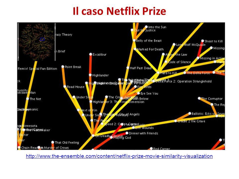 Il caso Netflix Prize http://www.the-ensemble.com/content/netflix-prize-movie-similarity-visualization