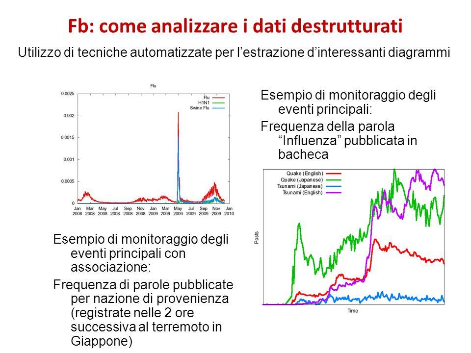 Fb: come analizzare i dati destrutturati Utilizzo di tecniche automatizzate per lestrazione dinteressanti diagrammi Esempio di monitoraggio degli even