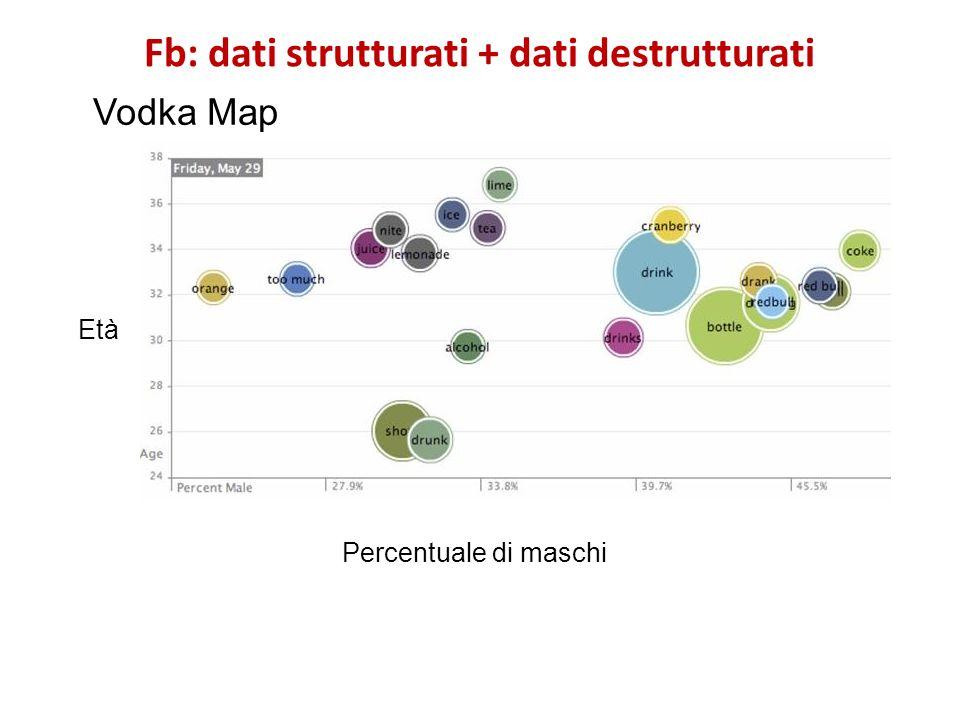 Fb: dati strutturati + dati destrutturati Vodka Map Percentuale di maschi Età