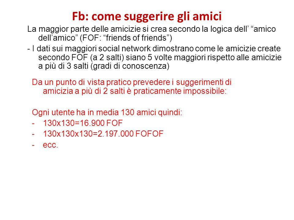 Fb: come suggerire gli amici La maggior parte delle amicizie si crea secondo la logica dell amico dellamico (FOF: friends of friends) - I dati sui mag