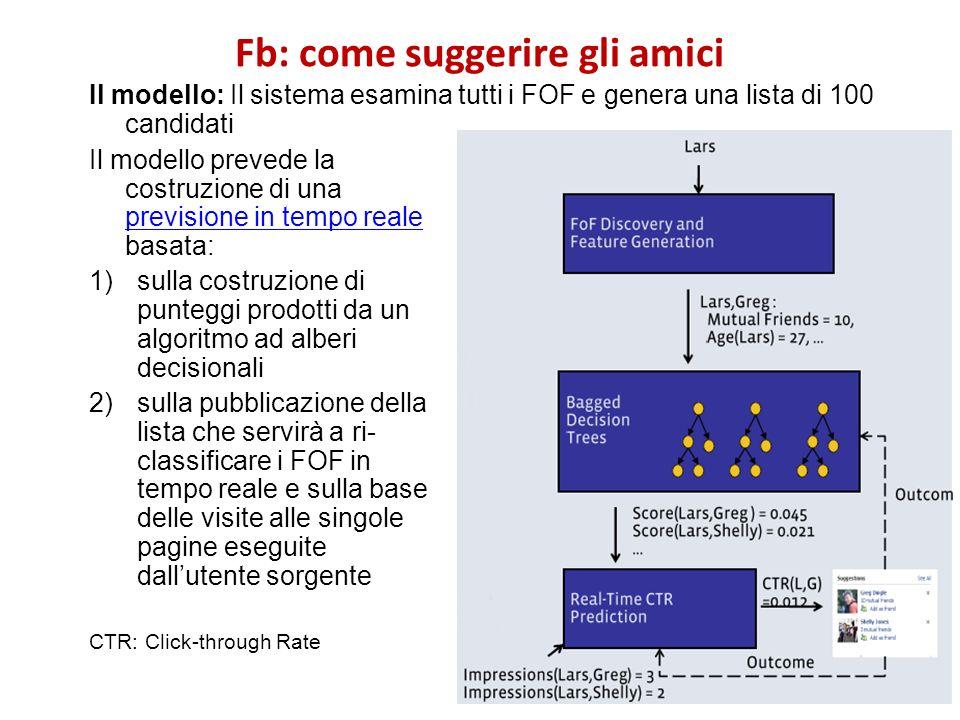 Fb: come suggerire gli amici Il modello: Il sistema esamina tutti i FOF e genera una lista di 100 candidati Il modello prevede la costruzione di una p