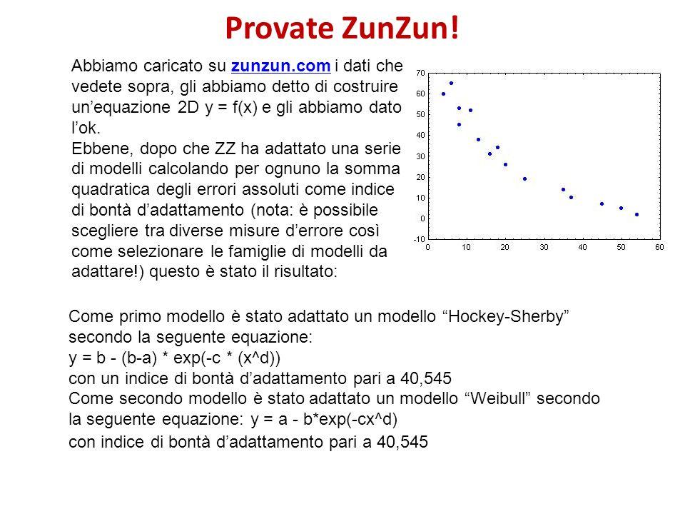 Provate ZunZun! Abbiamo caricato su zunzun.com i dati che vedete sopra, gli abbiamo detto di costruire unequazione 2D y = f(x) e gli abbiamo dato lok.