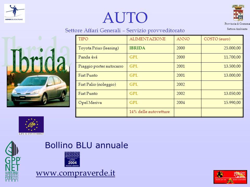 Provincia di Cremona Settore Ambiente AUTO Settore Affari Generali – Servizio provveditorato TIPOALIMENTAZIONEANNOCOSTO (euro) Toyota Prius (leasing)