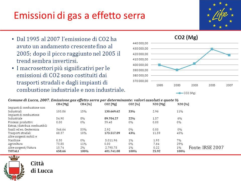 Emissioni di gas a effetto serra Città di Lucca Comune di Lucca, 2007. Emissione gas effetto serra per determinante: valori assoluti e quote % CH4 [Mg