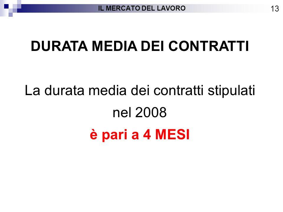 DURATA MEDIA DEI CONTRATTI La durata media dei contratti stipulati nel 2008 è pari a 4 MESI 13 IL MERCATO DEL LAVORO