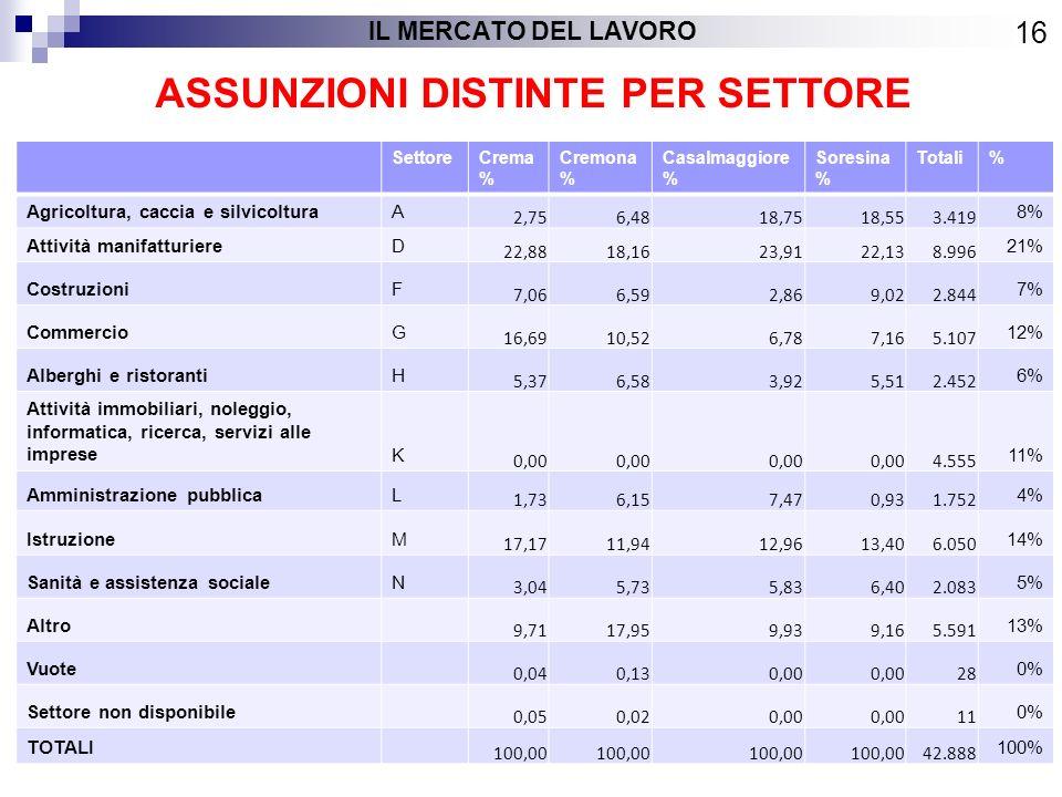 ASSUNZIONI DISTINTE PER SETTORE 16 IL MERCATO DEL LAVORO SettoreCrema % Cremona % Casalmaggiore % Soresina % Totali% Agricoltura, caccia e silvicolturaA 2,756,4818,7518,553.419 8% Attività manifatturiereD 22,8818,1623,9122,138.996 21% CostruzioniF 7,066,592,869,022.844 7% CommercioG 16,6910,526,787,165.107 12% Alberghi e ristorantiH 5,376,583,925,512.452 6% Attività immobiliari, noleggio, informatica, ricerca, servizi alle impreseK 0,00 4.555 11% Amministrazione pubblicaL 1,736,157,470,931.752 4% IstruzioneM 17,1711,9412,9613,406.050 14% Sanità e assistenza socialeN 3,045,735,836,402.083 5% Altro 9,7117,959,939,165.591 13% Vuote 0,040,130,00 28 0% Settore non disponibile 0,050,020,00 11 0% TOTALI 100,00 42.888 100%