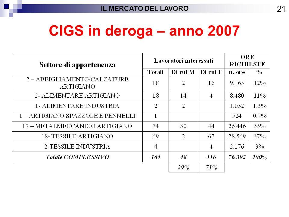 CIGS in deroga – anno 2007 IL MERCATO DEL LAVORO 21
