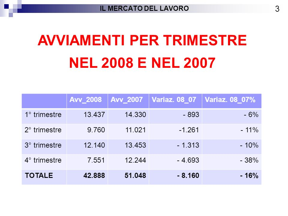 AVVIAMENTI PER TRIMESTRE NEL 2008 E NEL 2007 3 IL MERCATO DEL LAVORO Avv_2008Avv_2007Variaz.