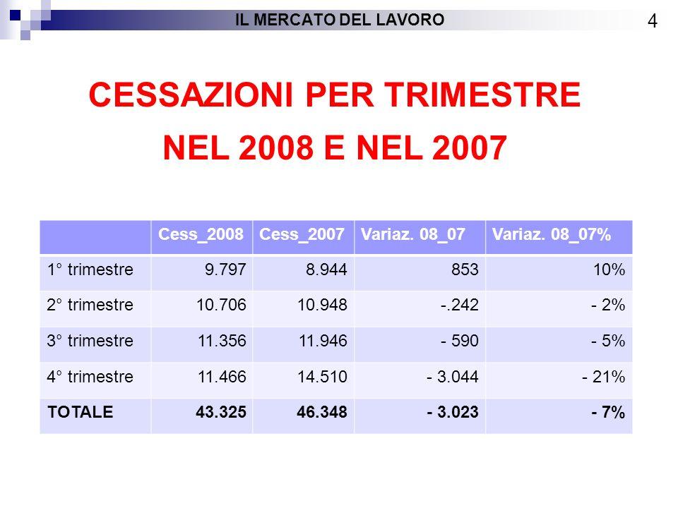 ASSUNZIONI DISTINTE PER QUALIFICHE PROFESSIONALI 15 IL MERCATO DEL LAVORO QualificaA tempo indeterminatoA tempo determinatoTotali Livello 1 1%0%224 Livello 2 7%10%3.988 Livello 3 12%19%7.289 Livello 4 8%7%3.090 Livello 5 14%17%7.128 Livello 6 20%15%7.101 Livello 7 9%13%5.327 Livello 8 29%18%8.732 Vuote 0% 9 Totali 100% 42.888