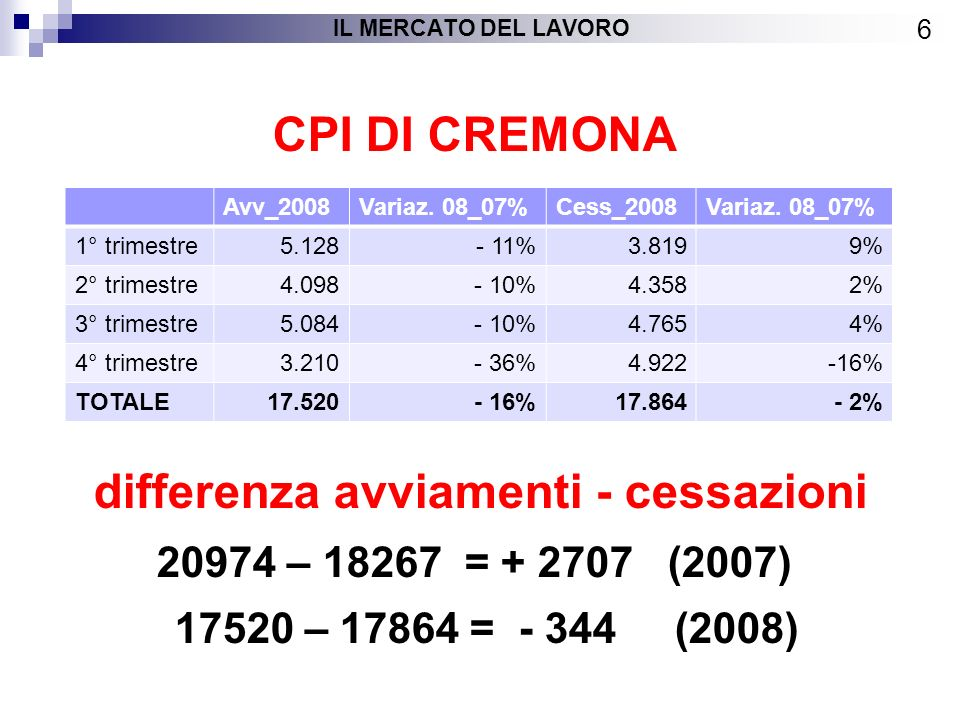 CPI DI CREMONA differenza avviamenti - cessazioni 20974 – 18267 = + 2707 (2007) 17520 – 17864 = - 344 (2008) 6 IL MERCATO DEL LAVORO Avv_2008Variaz.