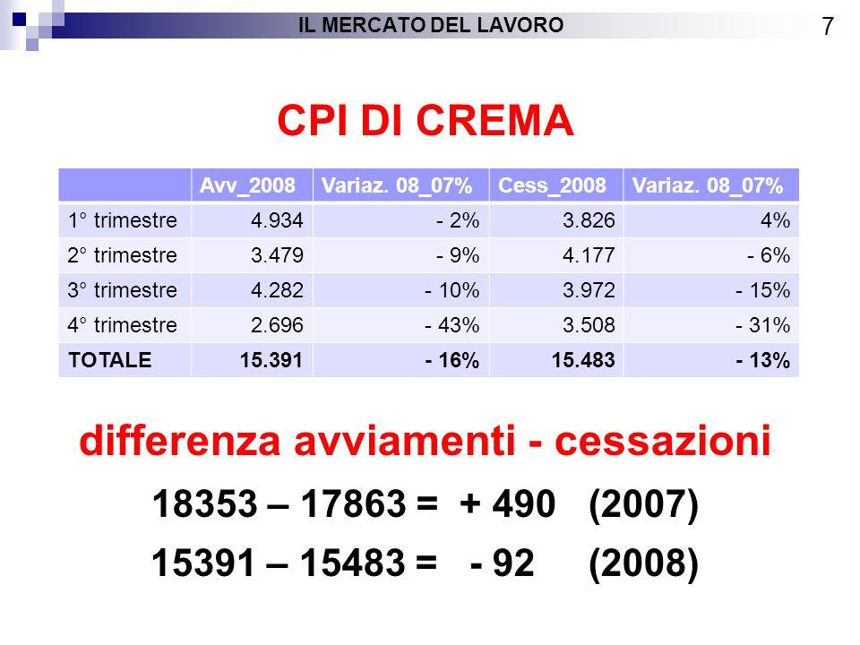CPI DI CREMA differenza avviamenti - cessazioni 18353 – 17863 = + 490 (2007) 15391 – 15483 = - 92 (2008) 7 IL MERCATO DEL LAVORO Avv_2008Variaz.