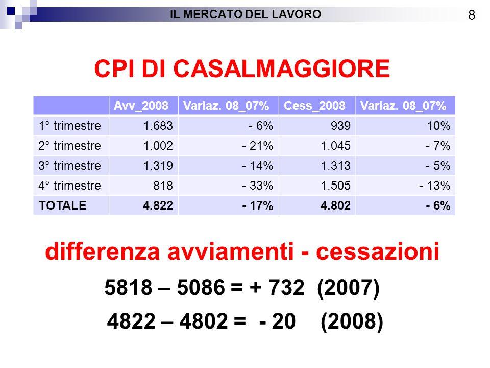 CIGO e CIGS – anno 2007 19 IL MERCATO DEL LAVORO SettoreC.I.G.O.%C.I.G.S.