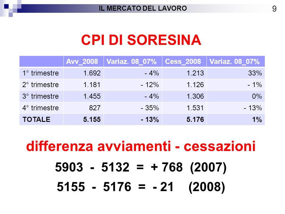 CPI DI SORESINA differenza avviamenti - cessazioni 5903 - 5132 = + 768 (2007) 5155 - 5176 = - 21 (2008) 9 IL MERCATO DEL LAVORO Avv_2008Variaz.