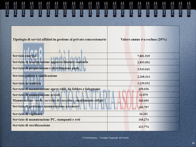 Canoni annui IVA esclusa Tipologia di servizi affidati in gestione al privato concessionarioValore annuo iva esclusa (20%) Servizio energia 7.881.929