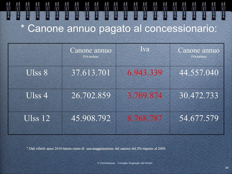 * Canone annuo pagato al concessionario: Canone annuo IVA esclusa Iva Canone annuo IVA inclusa Ulss 837.613.7016.943.33944.557.040 Ulss 426.702.8593.7
