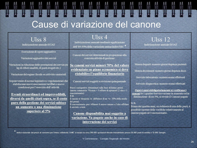 Cause di variazione del canone Ulss 8 Indicizzazione annuale ISTAT Ulss 4 Indicizzazione annuale mediante applicazione dell89.95% della variazione ann