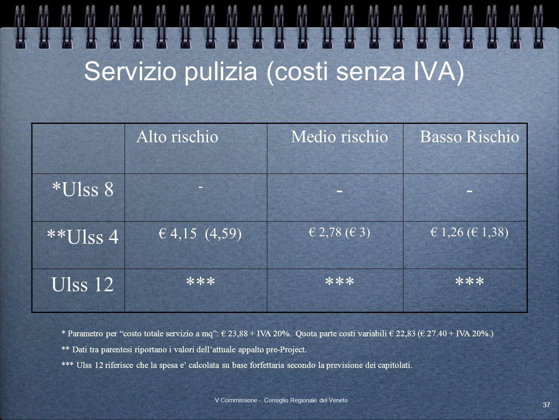Servizio pulizia (costi senza IVA) Alto rischioMedio rischioBasso Rischio *Ulss 8 - -- **Ulss 4 4,15 (4,59) 2,78 ( 3) 1,26 ( 1,38) Ulss 12*** * Parame