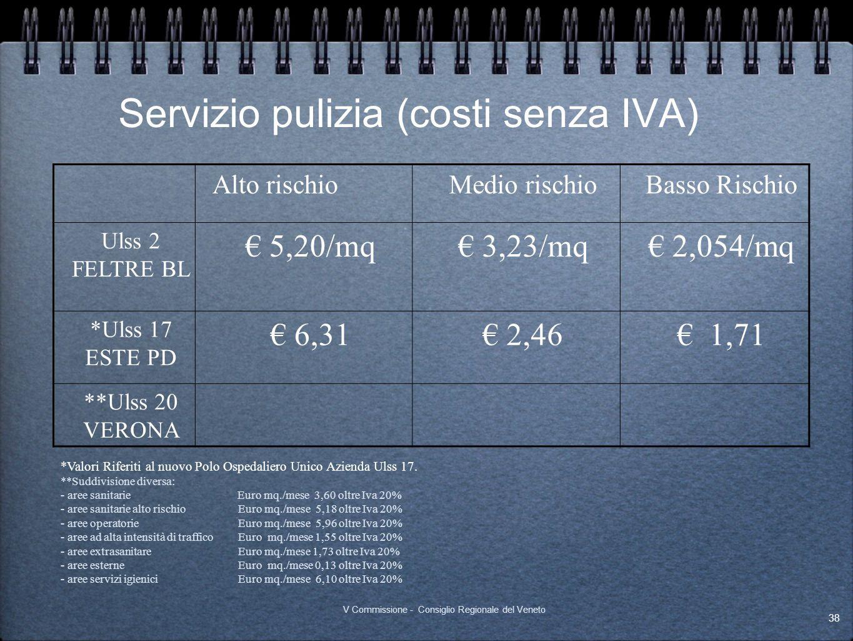 Servizio pulizia (costi senza IVA) Alto rischioMedio rischioBasso Rischio Ulss 2 FELTRE BL 5,20/mq 3,23/mq 2,054/mq *Ulss 17 ESTE PD 6,31 2,46 1,71 **