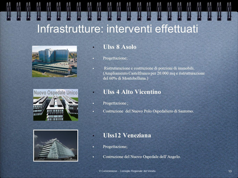 Infrastrutture: interventi effettuati Ulss 8 Asolo Progettazione; Ristruturazione e costruzione di porzioni di immobili. (Ampliamento Castelfranco per
