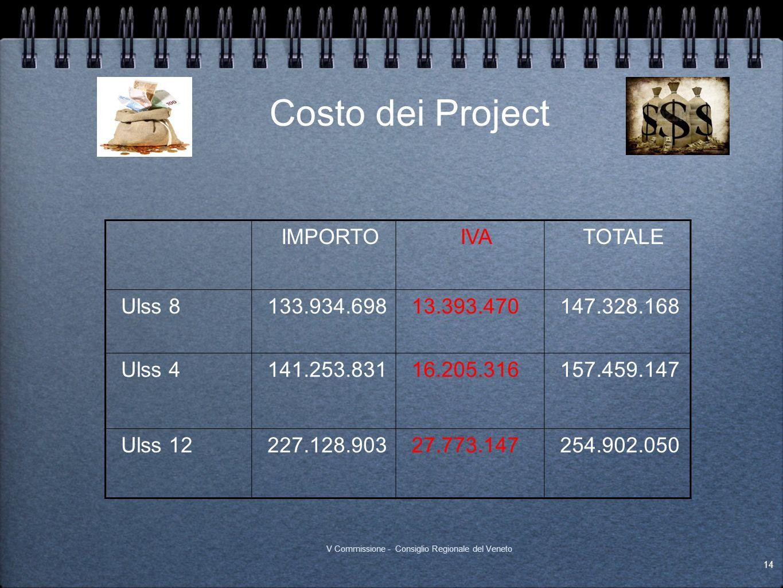 Costo dei Project IMPORTOIVATOTALE Ulss 8133.934.69813.393.470147.328.168 Ulss 4141.253.83116.205.316157.459.147 Ulss 12227.128.90327.773.147254.902.0