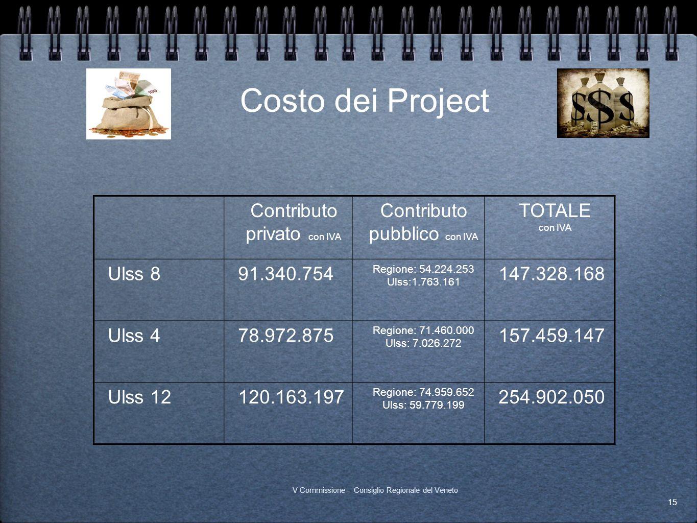 Costo dei Project Contributo privato con IVA Contributo pubblico con IVA TOTALE con IVA Ulss 891.340.754 Regione: 54.224.253 Ulss:1.763.161 147.328.16