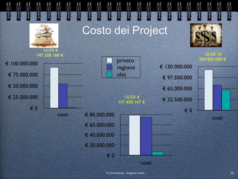 Costo dei Project ULSS 12 254.902.050 ULSS 4 157.459.147 ULSS 8 147.328.168 16 V Commissione - Regione Veneto