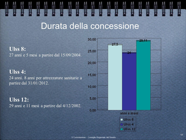 Durata della concessione Ulss 8: 27 anni e 5 mesi a partire dal 15/09/2004. Ulss 4: 24 anni. 8 anni per attrezzature sanitarie a partire dal 31/01/201