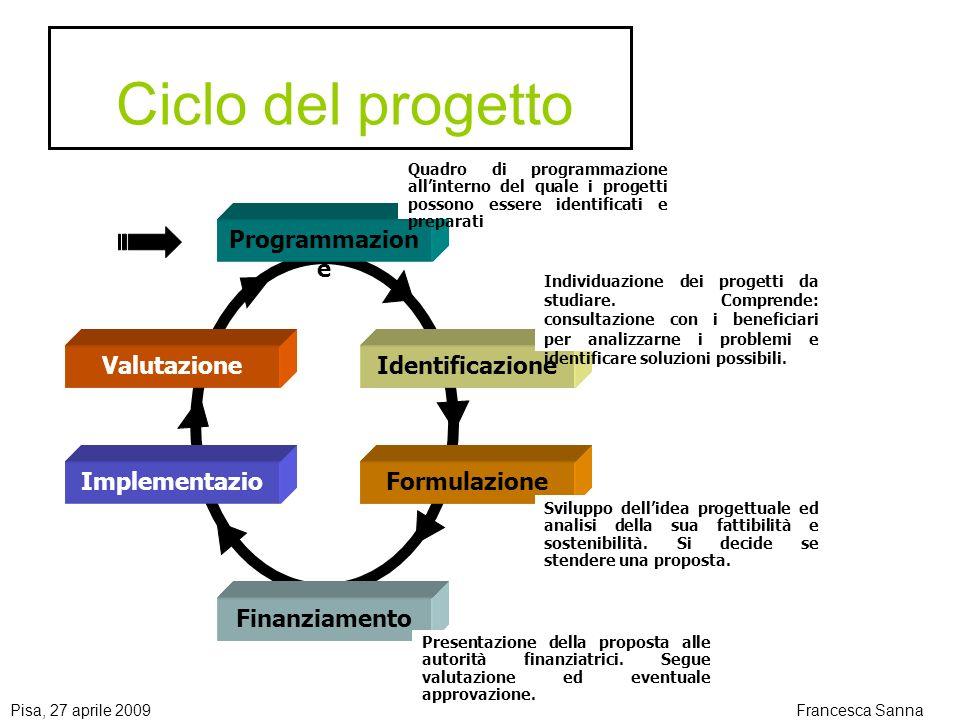 Pisa, 27 aprile 2009Francesca Sanna Ciclo del progetto Programmazion e Identificazione Formulazione Finanziamento Implementazio ne Valutazione Quadro di programmazione allinterno del quale i progetti possono essere identificati e preparati Individuazione dei progetti da studiare.